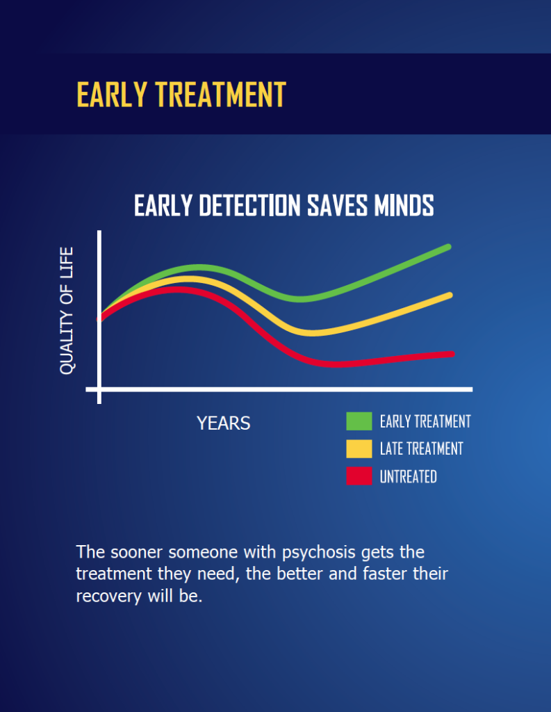 early detection saves minds